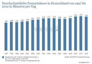 Bild 2013_12_03 Statistik Fernsehkonsum