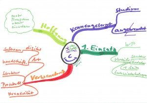 Bild 2014_04_29 Mind-Map