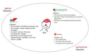 2016-07-04 Aufgaben Schaubild
